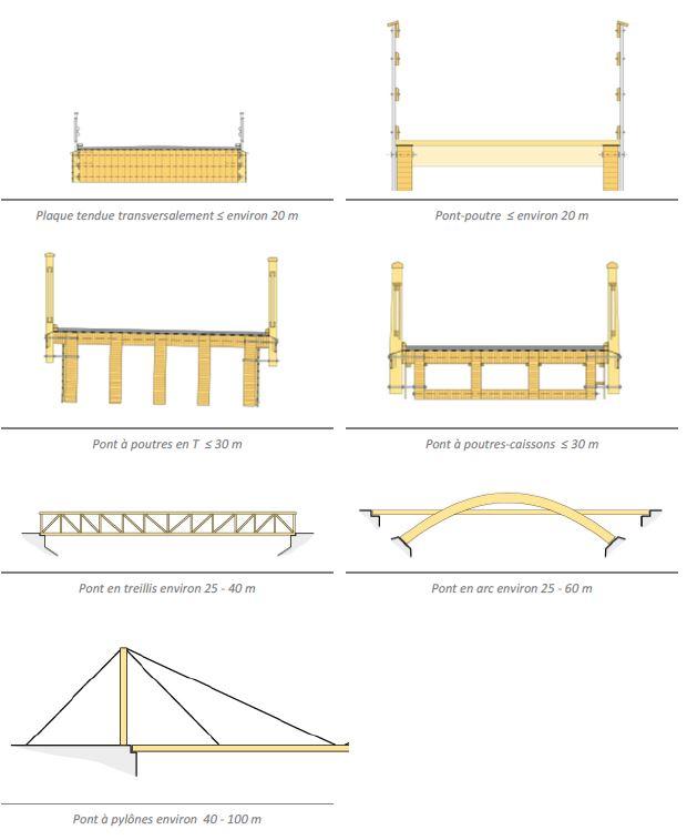 pont-bois
